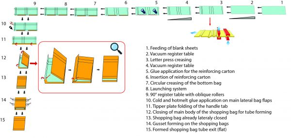 Shopping bag tube making machine-process
